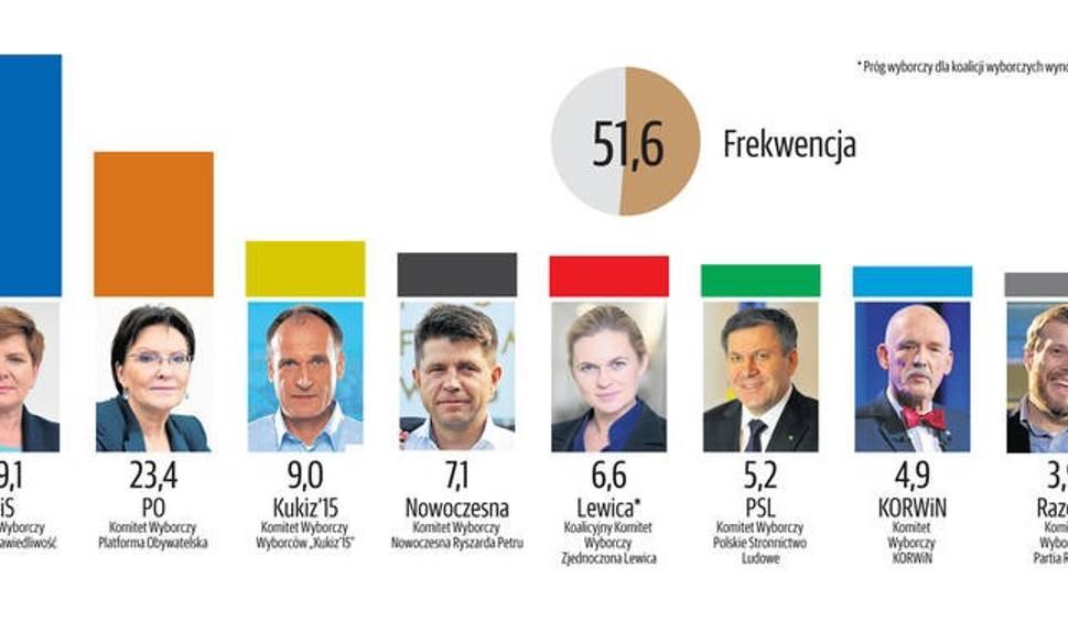 Film do artykułu: Sondaż IPSOS - PiS wygrywa wybory parlamentarne [komentarze]
