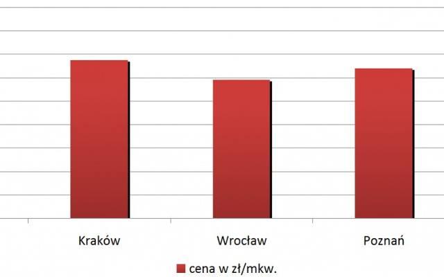 Jak kształtowały się ceny nowych mieszkań w III kwartale 2013 roku
