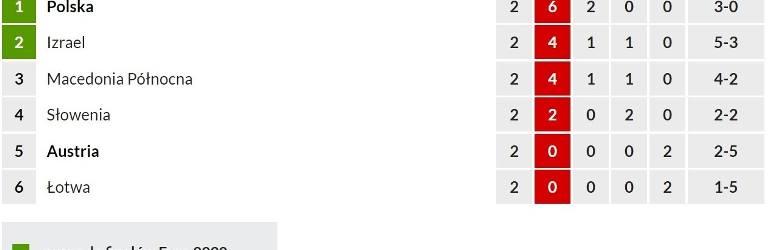 Macedonia - Polska transmisja na żywo. Gdzie i o której oglądać mecz Polaków? Porgram TV i TVP, Polsat, live, stream online, wynik 7 06