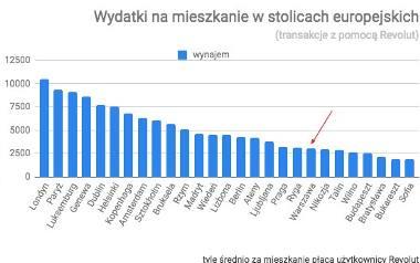 Koszty najmu mieszkania Warszawie i innych europejskich stolicach
