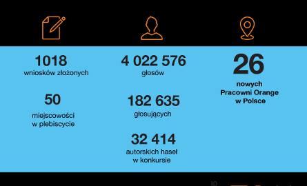 Multimedialna Pracownia Orange powstanie w miejscowości Drzonowo