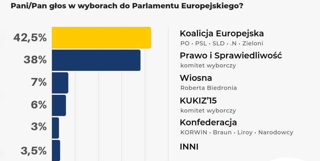 W Kujawsko-Pomorskiem najważniejsze pytanie brzmi: czy będziemy mieli dwóch posłów w Brukseli. Jeśli tak, to najpewniej po jednym z PiS i KE