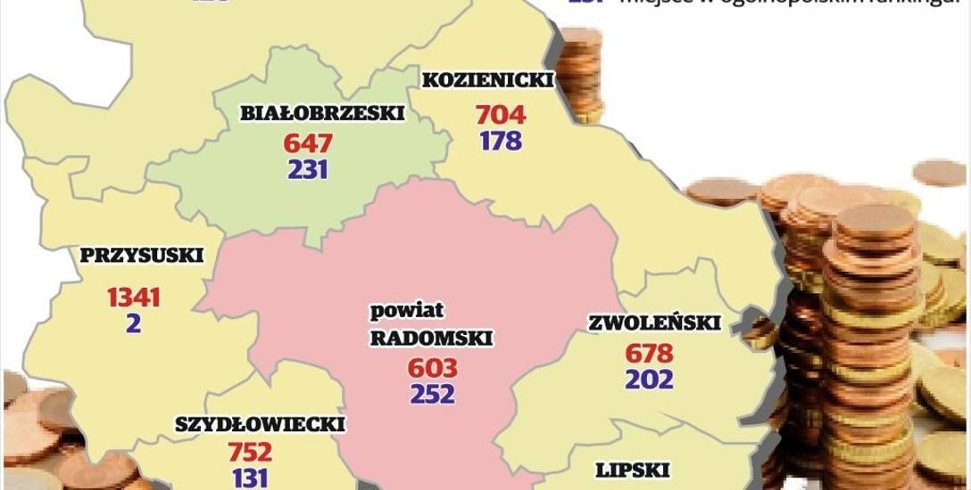 Region radomski. Mapa najbiedniejszych oraz najbogatszych samorządów