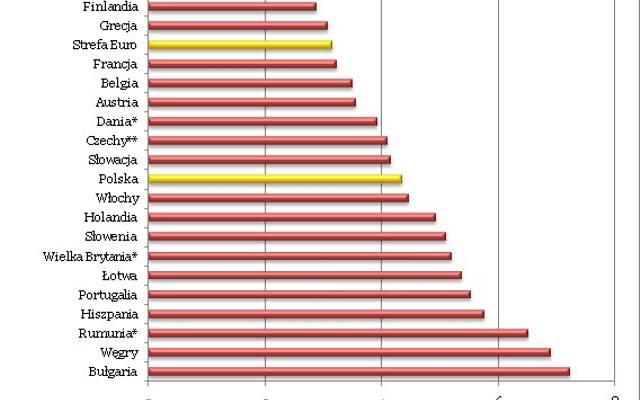 Kredyt mieszkaniowy w Polsce tańszy niż w innych krajach europejskich