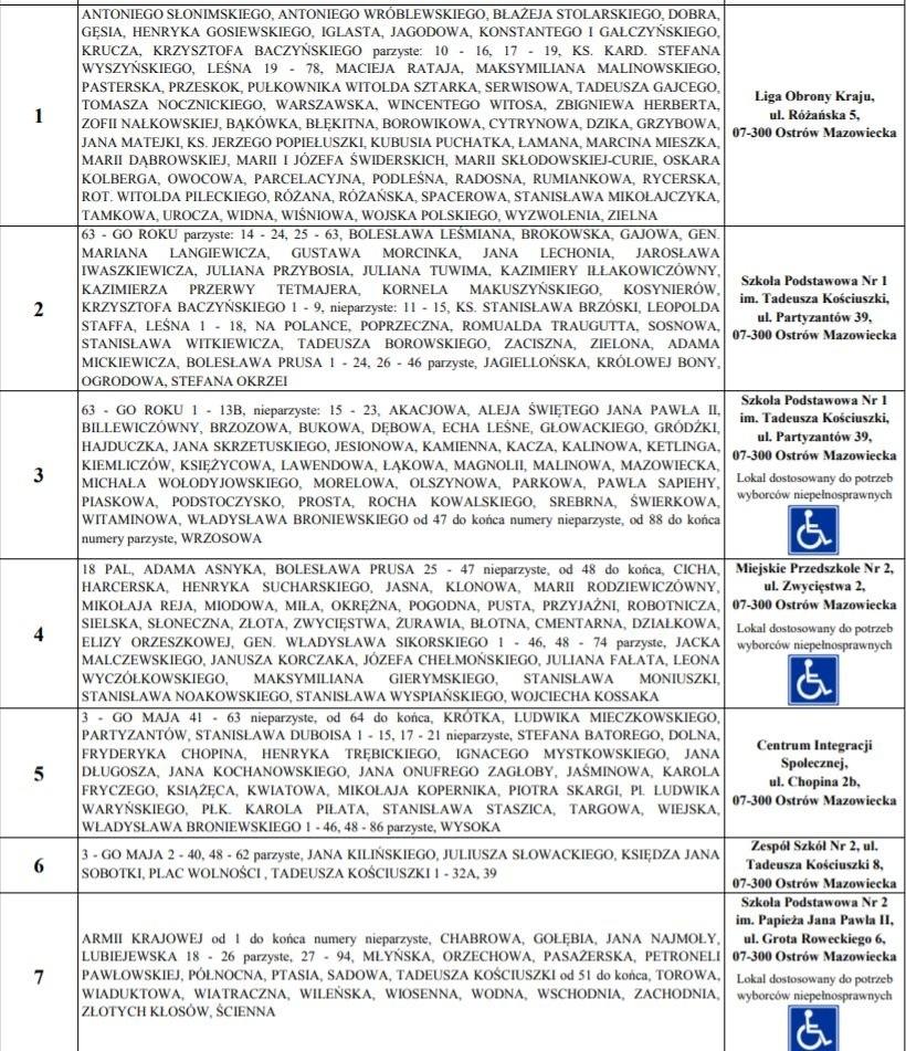 Lokale wyborcze w Ostrowi Mazowieckiej