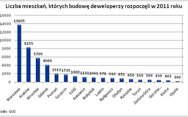 Deweloperzy konkurują: najmocniej w Krakowie, najsłabiej w Opolu