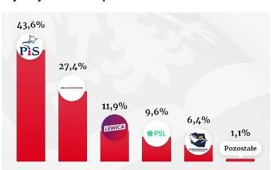Wybory Parlamentarne 2019: WYNIKI, KTO WYGRAŁ Wybory do Sejmu i Senatu 2019: PiS zwycięzcą według sondażu exit poll 18.10.2019