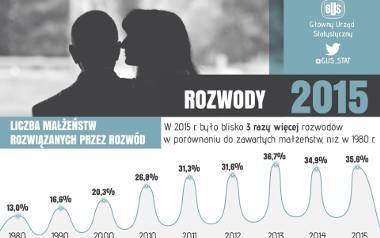 15 lutego obchodzony jest dzień singla. Z tej okazji Główny Urząd Statystyczny przygotował ciekawe dane...W ciągu 35 lat w Polsce bardzo wzrosła liczba