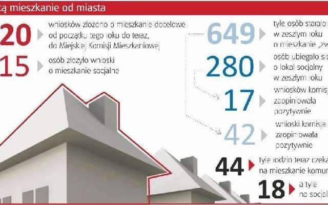 Bydgoszcz: mieszkania od gminy
