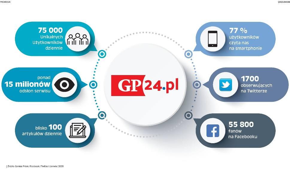 Film do artykułu: Serwis gp24.pl liderem informacji lokalnej!