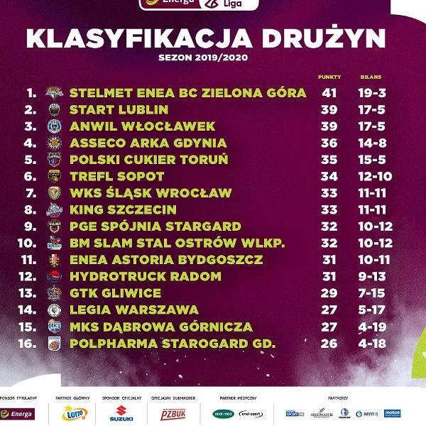 Rozgrywki Energa Basket Ligi zakończone. Koszykarze Startu Lublin zostali wicemistrzami Polski