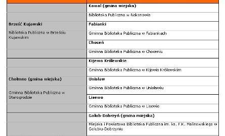 Lista finalistów z woj. kujawsko-pomorskiego cz. I