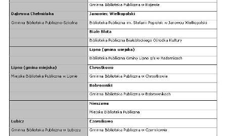 Lista finalistów z woj. kujawsko-pomorskiego cz. II
