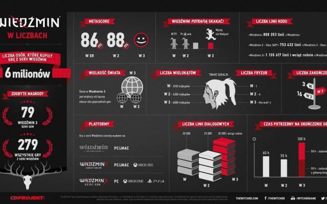 Wiedźmin: 6 lat, 6 milionów sprzedanych gier (infografika)