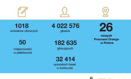 W 26 miejscowościach powstaną multimedialne Pracownie Orange