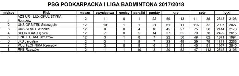 Liga Badmintona: Orbitek Straszęcin pokonał AZS UR w meczu na szczycie. Jarosław się rozkręca