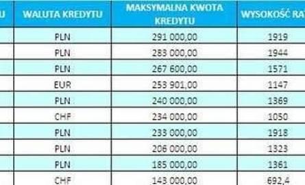 Kredyty hipoteczne - zobacz ranking
