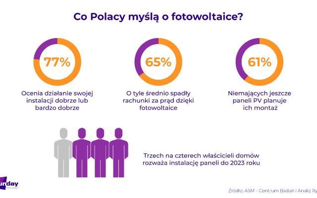 Fotowoltaika drożeje, bo rząd planuje kontrowersyjne zmiany od 2022 r. Polski Alarm Smogowy protestuje