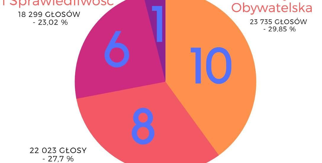 W przyszłej kadencji prawie wszystkie mandaty dzielą między sobą trzy ugrupowania
