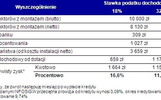 Kolektory słoneczne najbardziej popularne w Polsce południowej