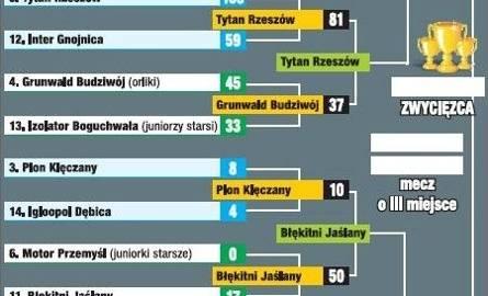 Najsympatyczniejsz Drużyna Podkarpacia: trwa 1/2 finału