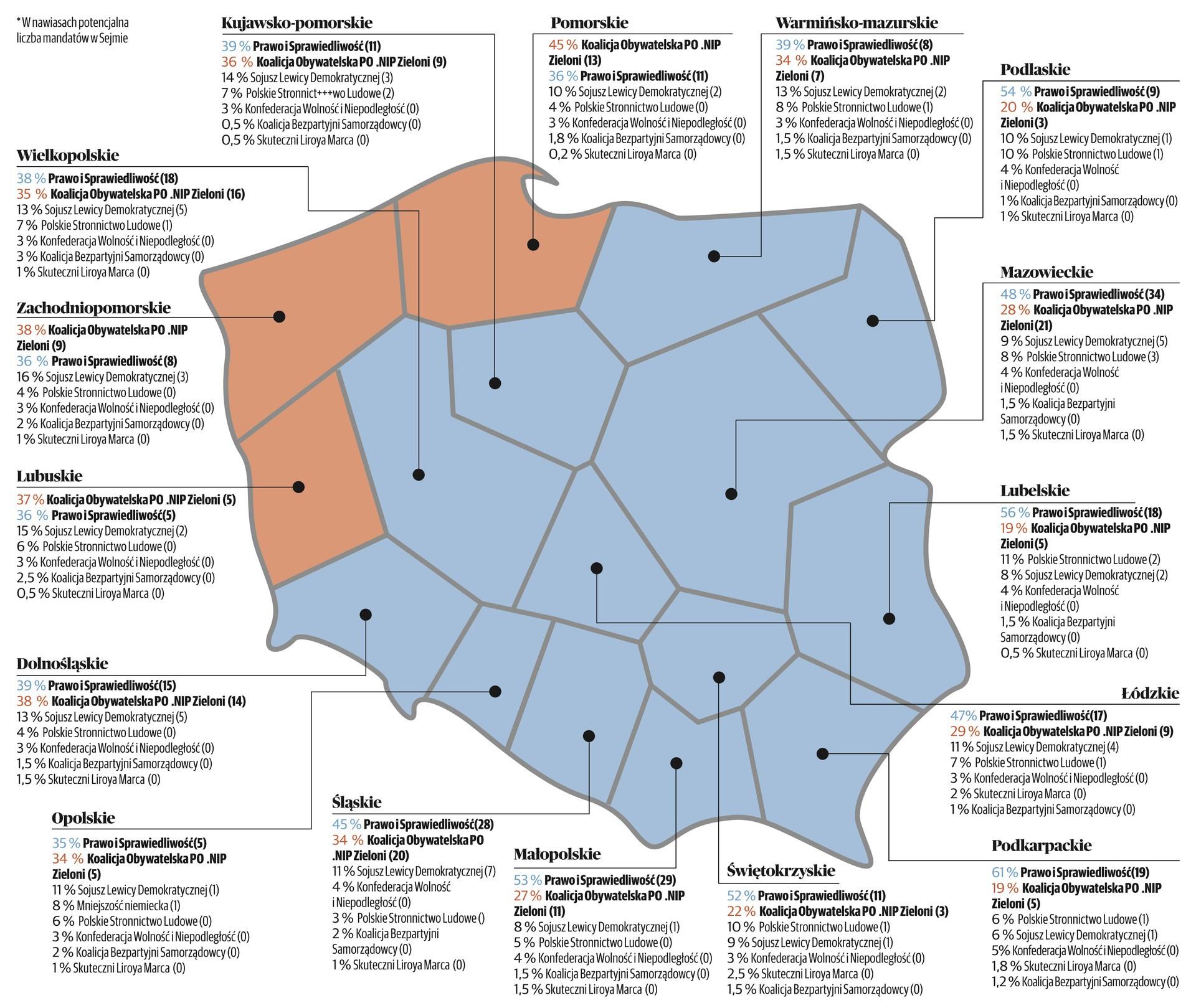 Wybory parlamentarne 2019. Sondaż Polska Press Grupy: PiS może liczyć na samodzielną większość. Tylko cztery partie w Sejmie