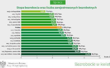 Bezrobocie najmniejsze od 26 lat. Największy spadek w województwie warmińsko-mazurskim
