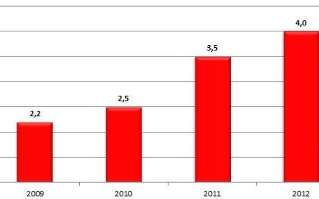 Polski rynek najmu mieszkań nadal w ogonie Europy