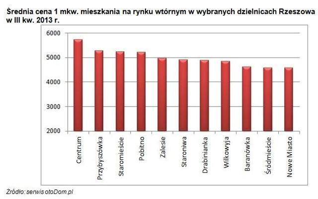 Ceny mieszkań używanych w Rzeszowie. Raport