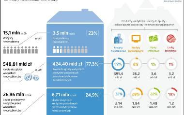 Kredytobiorcy mieszkaniowi mają do spłaty 424,40 mld zł