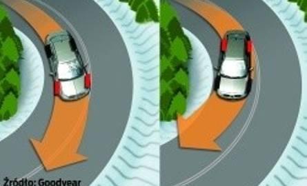 Technika jazdy samochodami z różnym napędem