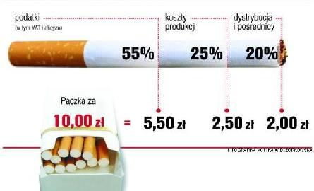 Droższy dymek. Od lipca paczka papierosów podrożeje o ponad złotówkę