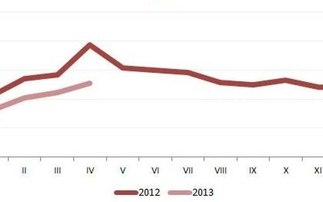 Rynek mieszkaniowy w Polsce kurczy się. Powstaje mniej domów i mieszkań