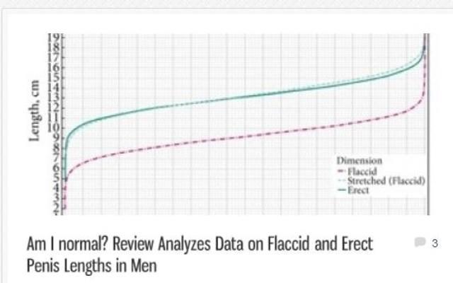 Średnia długość penisa - najnowsze badania obalają mity