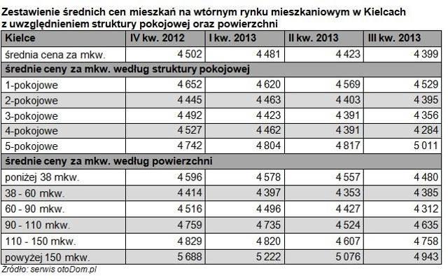 Ceny mieszkań używanych w Kielcach. Raport