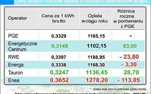 Zmiana dostawcy prądu. Czy to się opłaca?
