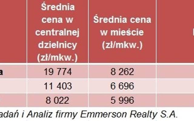 Ceny mieszkań w centrach największych miast - o ile są wyższe od ceny typowego mieszkania