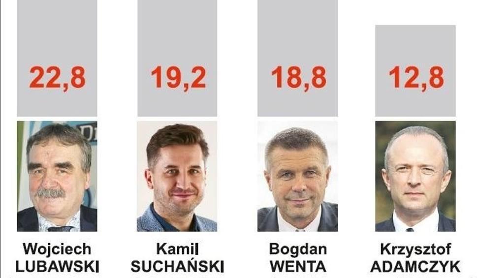 """Film do artykułu: Kto prezydentem Kielc? Zobacz sondaż """"Echa Dnia"""""""