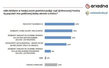 Już teraz w Polsce jest najmniej lekarzy w całej Unii Europejskiej. Co zrobić dla poprawy?