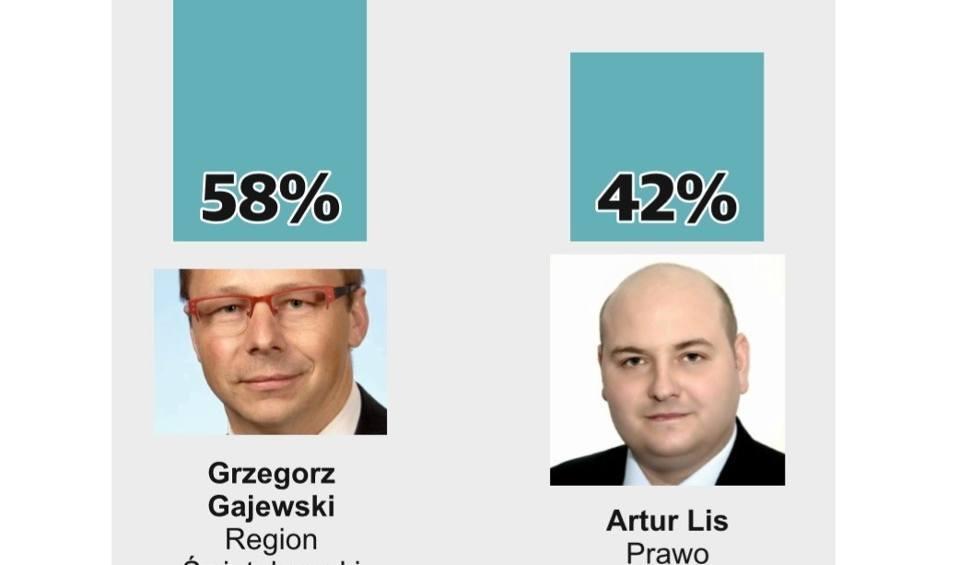 Film do artykułu: Wybory samorządowe 2018, druga tura. Grzegorz Gajewski burmistrzem Opatowa. WYNIKI SONDAŻOWE