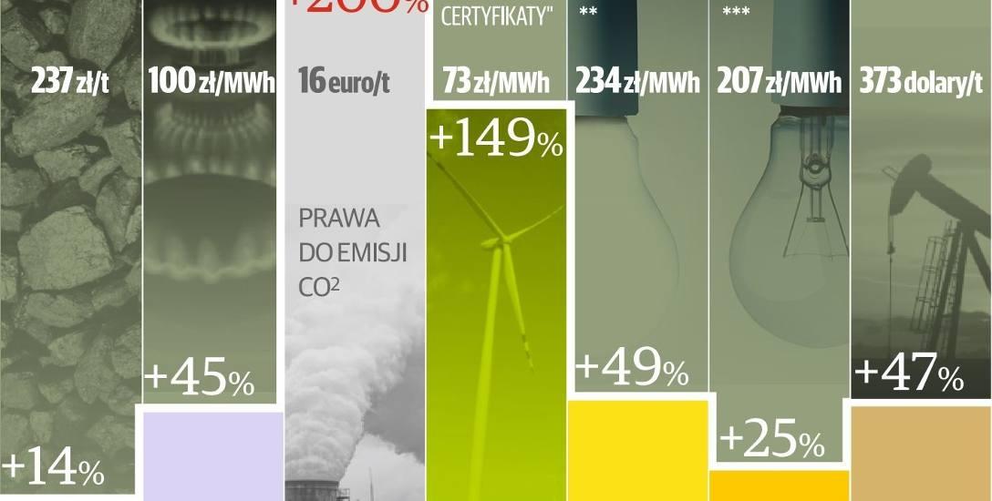 Gaz, paliwo, prąd: coraz drożej