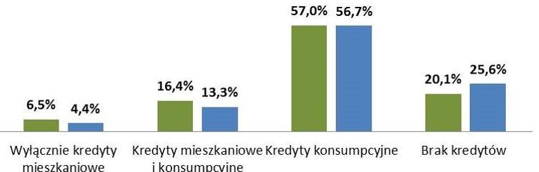 W 2016 bankructwo prywatnie ogłosiło dwa razy więcej Polaków. Rekordzista miał ponad 10 mln zł długu