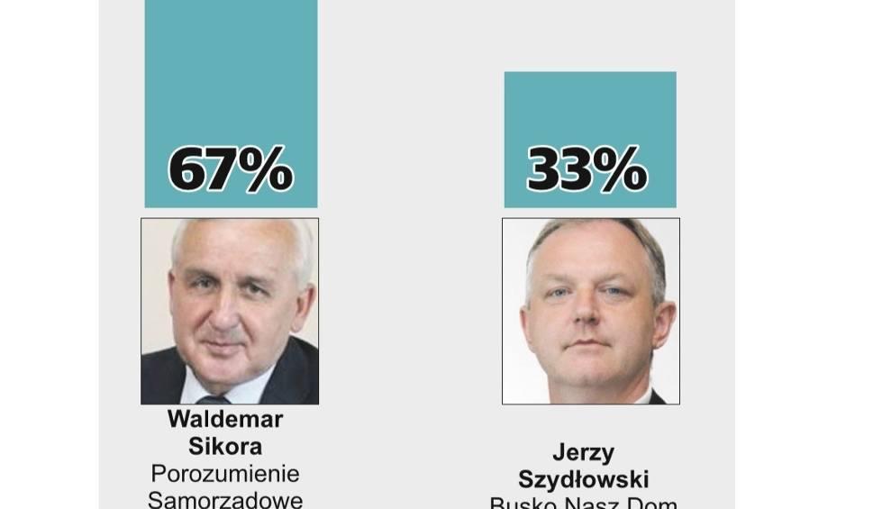Film do artykułu: Wybory samorządowe 2018, druga tura. Waldemar Sikora burmistrzem Buska-Zdroju. WYNIKI SONDAŻOWE