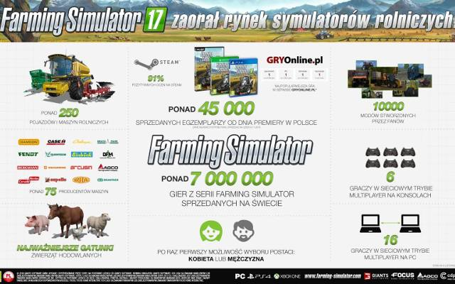 Farming Simulator 17: 45 000 rolników (infografika)