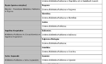 Lista finalistów z woj. kujawsko-pomorskiego cz. III