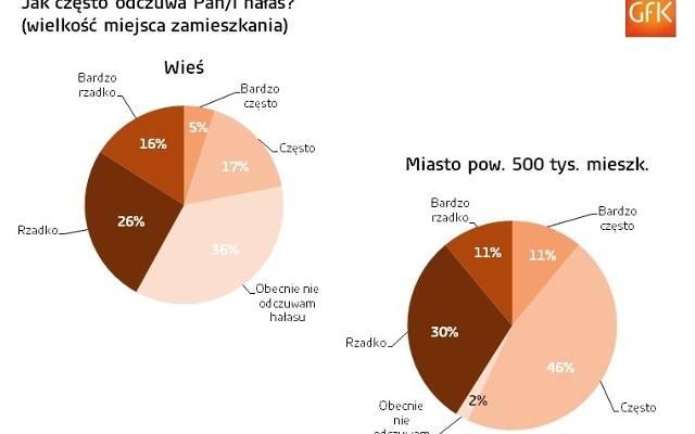 Mieszkańcy polskich miast zagrożeni są hałasem