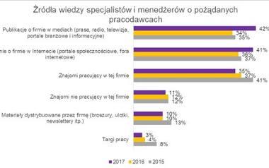 Opinie o pracodawcach: bardziej ufamy mediom społecznościowym niż znajomym