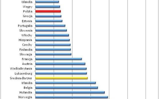 W Polsce ogrzewanie i prąd tańsze niż w Grecji i Hiszpanii