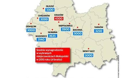 Gdzie w Małopolsce zarobki są najwyższe? Kto płaci najmniej? [RAPORT PŁAC]