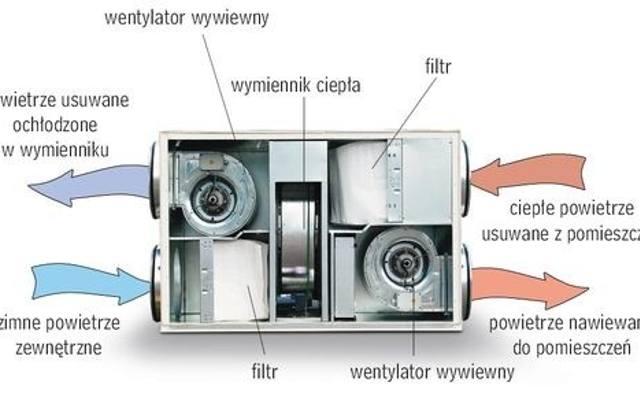 Planowanie wentylacji mechanicznej w domu